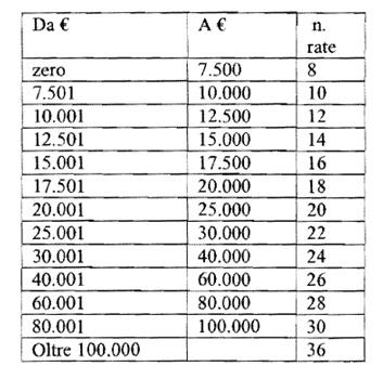aversa - acquedotto rateizzazione
