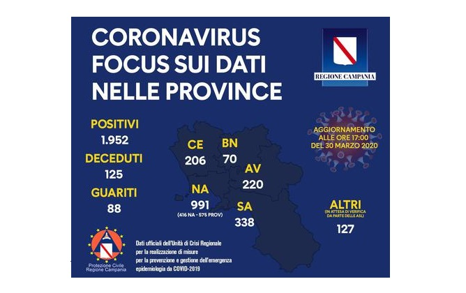 Coronavirus: in Campania 1952 positivi, 125 i deceduti
