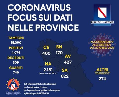 Coronavirus in Campania