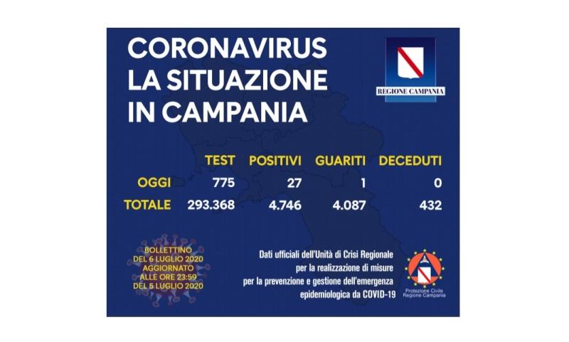 coronavirus campania 06lug20