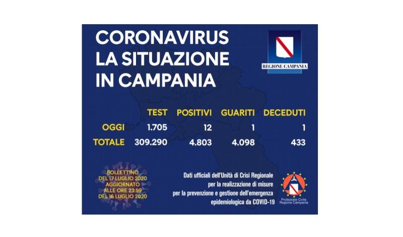 coronavirus campania 17lug20