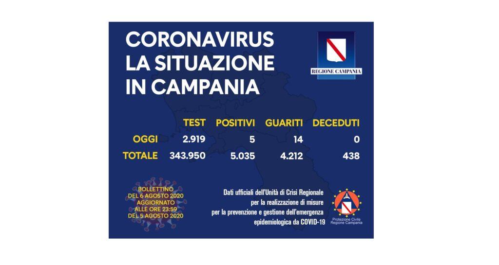 coronavirus 5ago20
