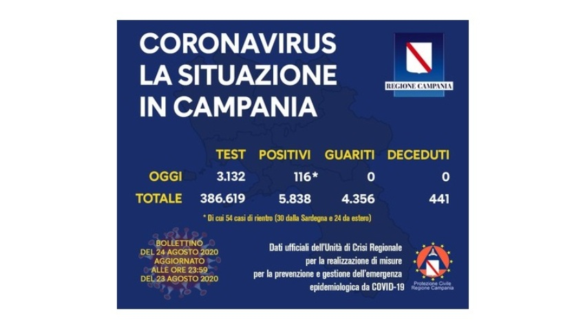 coronavirus campania 24ago20