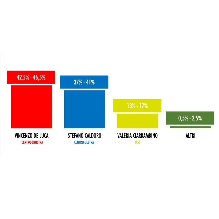 sondaggio campania 07ago20 1