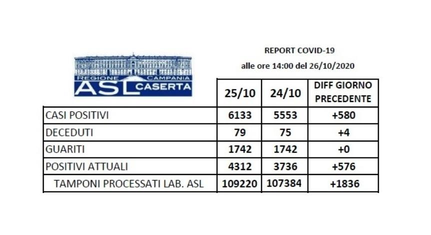 covid caserta 261020