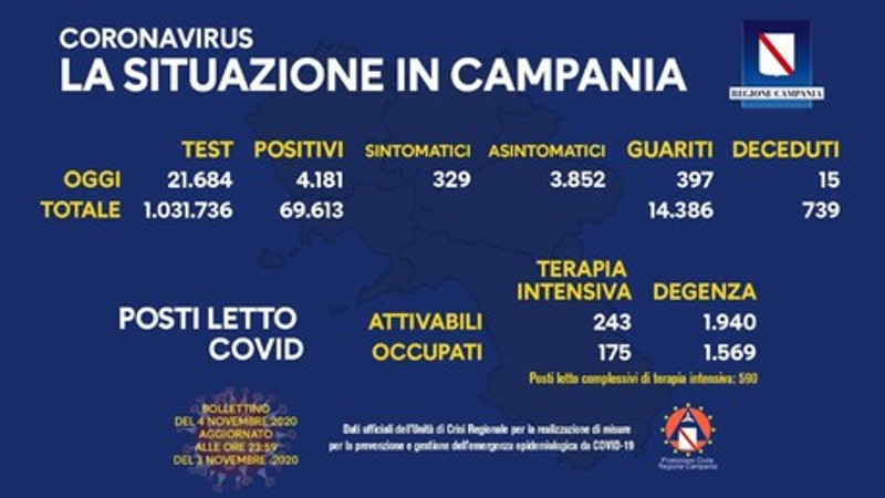 campania 04112020