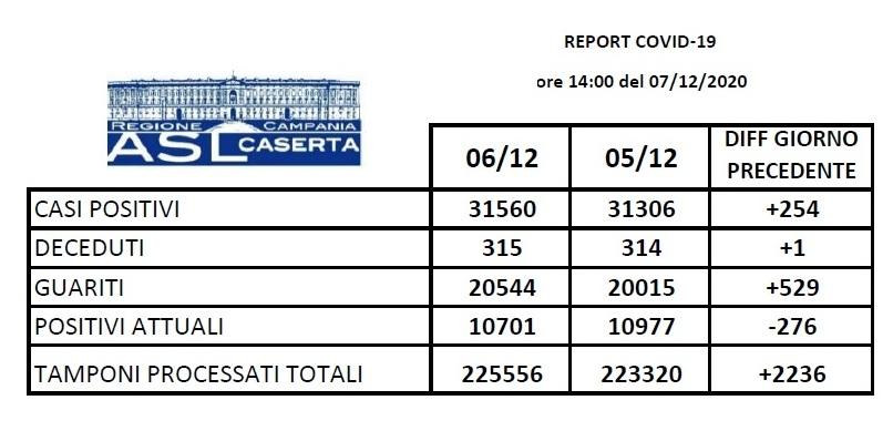 aslcaserta 071220