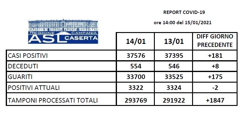aslcaserta 15gen21
